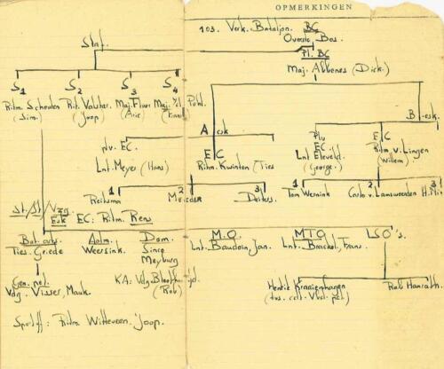 1966 Appelboekje B Esk 2e pel 103 Verkbat Tlnt R Meeder 1