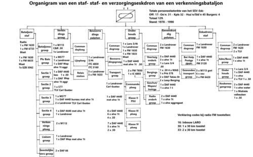 1977 1990 Organigram van een SSV Esk van een Verkenningsbataljon