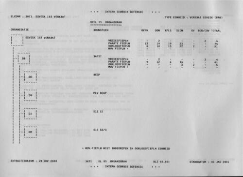 1996 2002 SSV Esk 103 Verkbat Elco 3071 1. Organisatie volgens OTAS 1