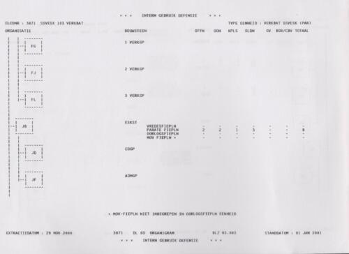 1996 2002 SSV Esk 103 Verkbat Elco 3071 1. Organisatie volgens OTAS 3