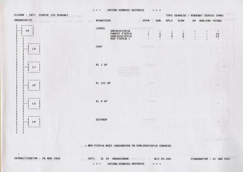 1996 2002 SSV Esk 103 Verkbat Elco 3071 1. Organisatie volgens OTAS 4