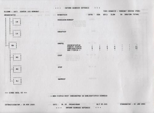 1996 2002 SSV Esk 103 Verkbat Elco 3071 1. Organisatie volgens OTAS 5
