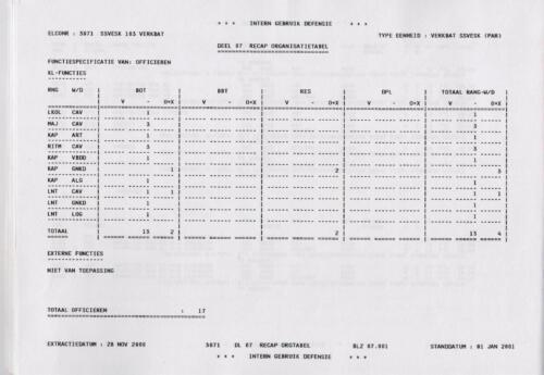 1996 2002 SSV Esk 103 Verkbat Elco 3071 4. Totaal overzicht personeel volgens OTAS 1