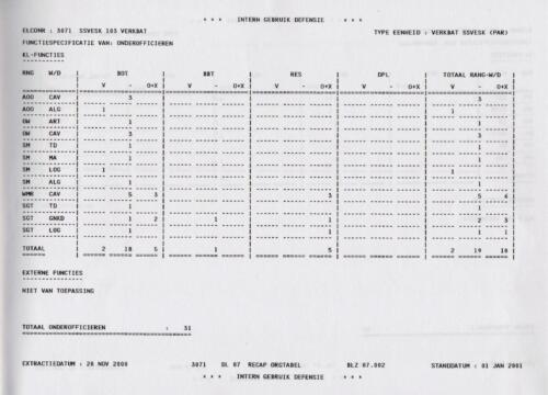 1996 2002 SSV Esk 103 Verkbat Elco 3071 4. Totaal overzicht personeel volgens OTAS 2