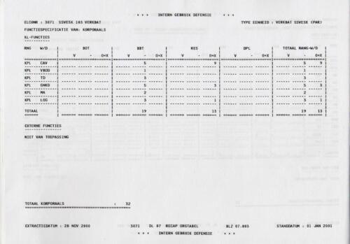 1996 2002 SSV Esk 103 Verkbat Elco 3071 4. Totaal overzicht personeel volgens OTAS 3
