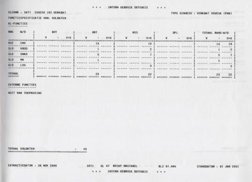 1996 2002 SSV Esk 103 Verkbat Elco 3071 4. Totaal overzicht personeel volgens OTAS 4
