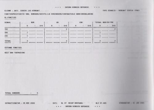 1996 2002 SSV Esk 103 Verkbat Elco 3071 4. Totaal overzicht personeel volgens OTAS 5